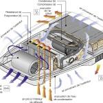 Aire acondicionado, refrigeración maquinaria y mantenimiento